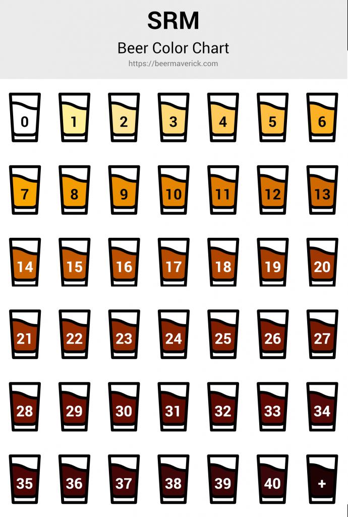 SRM Beer Color Chart