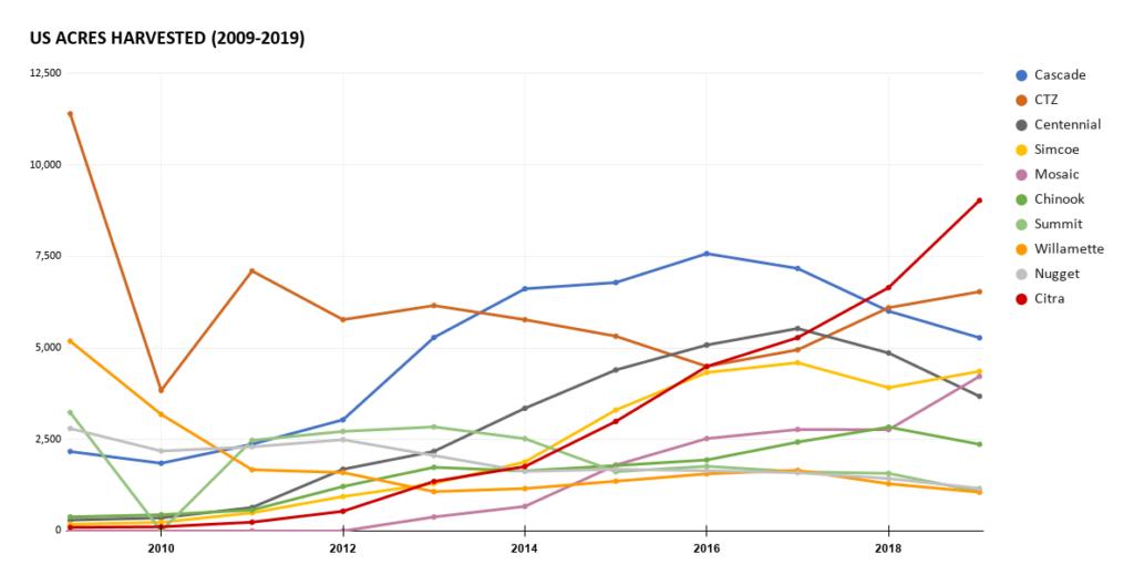US Acres Harvest - Popular Hops, 2009-2019